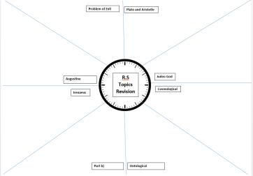 revision clock