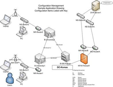 Configuration Management@UIT