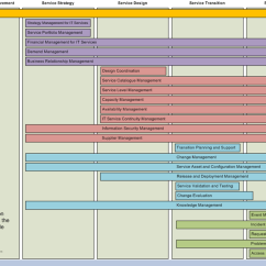 Itil Processes Diagram Radio Wiring For 2007 Chevy Cobalt 2011 Edition Along The Service Lifecycle Francais English Portugues