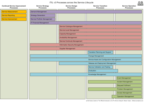 small resolution of itil 2011 edition processes along the service lifecycle diagram fran ais english portugu s