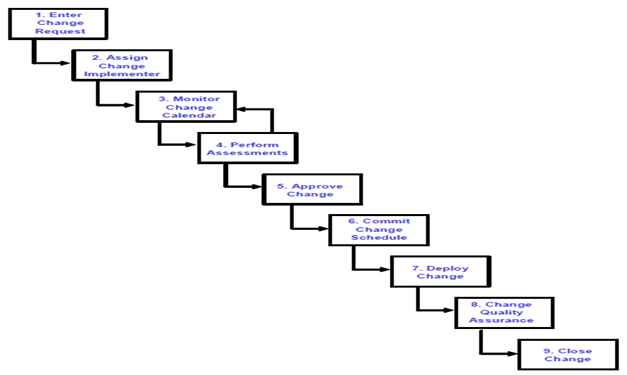 Change Request Process Flow Diagram Image collections