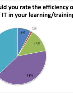 Chart also survey it in education and training rh itineducationandtraininggrp wordpress