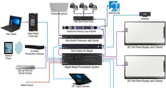 iTkey example custom system design
