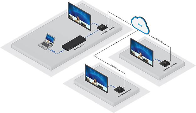 Crestron NVX Network AV diagram