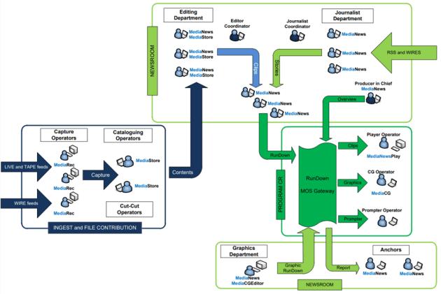 SI Media newsroom diagram