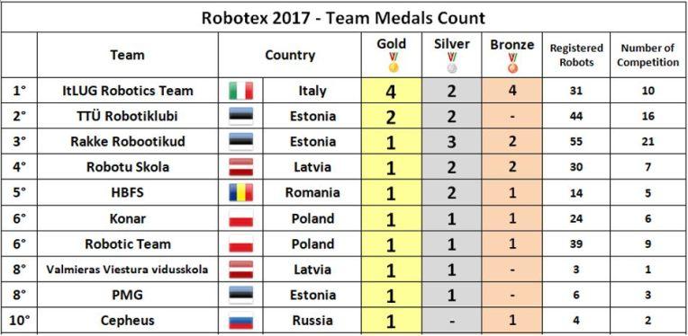 robotex2017-01