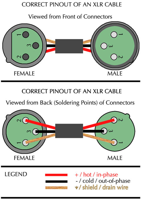 xlr pinout ok 4 pin xlr wiring diagram gandul 45 77 79 119 xlr female wiring diagram at soozxer.org