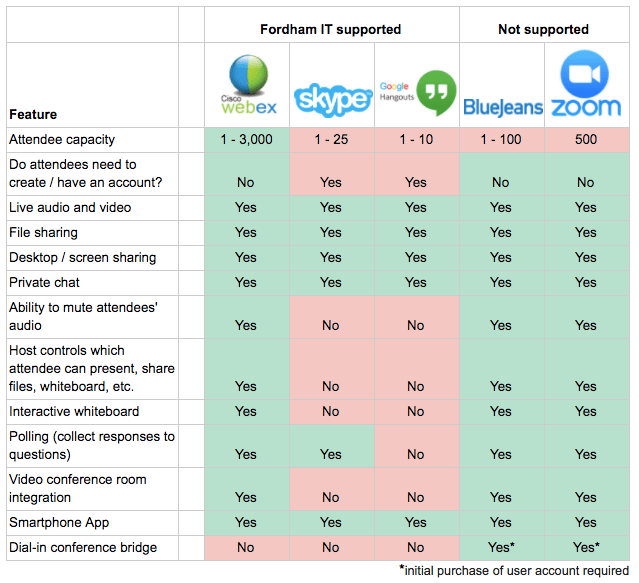 Comparing WebEx to other video conferencing services