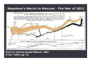 infographic by minard of the march to Moscow