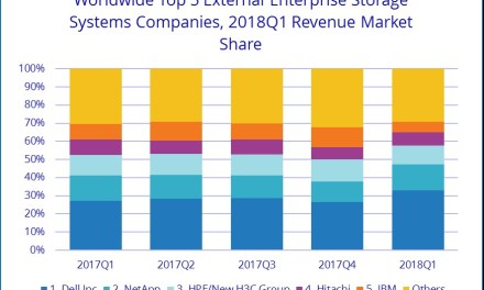Worldwide Enterprise Storage Market Grew 34.4% during the First Quarter of 2018, According to IDC