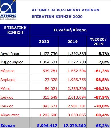 Μείωση 60,4% της επιβατικής κίνησης στο Ελ. Βενιζέλος τον Αύγουστο