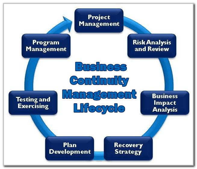 Business Continuity Management Lifecycle Graphic