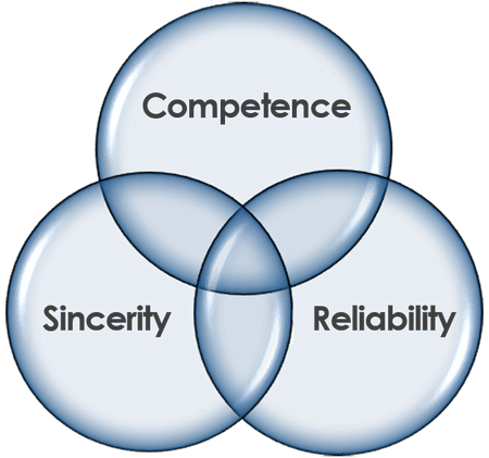 Intersecting Ven Diagram of Competence, Sincerity, Reliability