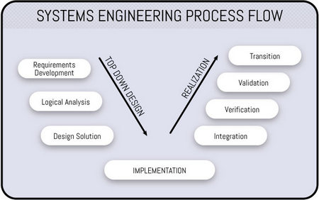 Systems Engineering Process Flow