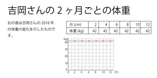 吉岡さん体重