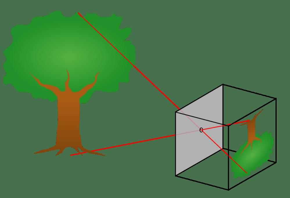 medium resolution of wiring diagram for pinhole camera