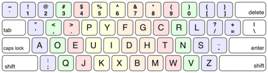 The Dvorak keyboard layout