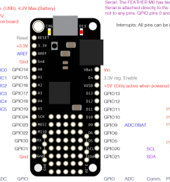 pin diagram of the adafruit feather m0 see the text chart below for a full [ 1372 x 1010 Pixel ]