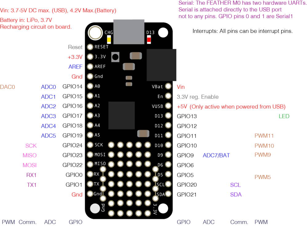 medium resolution of pin diagram of the adafruit feather m0 see the text chart below for a full