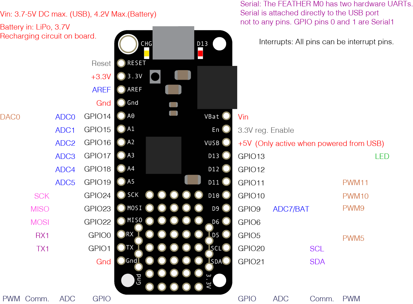 hight resolution of pin diagram of the adafruit feather m0 see the text chart below for a full