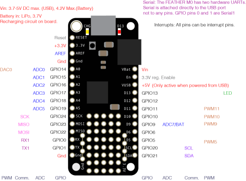 small resolution of pin diagram of the adafruit feather m0 see the text chart below for a full