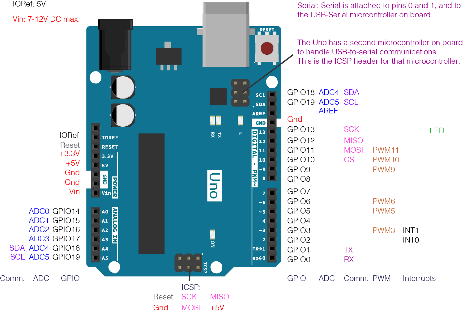 pin 7 arduino 2002 gmc yukon radio wiring diagram layout pictures to on pinterest pinsdaddy