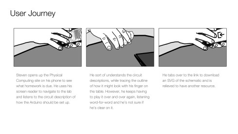 User journey storyboard showing black and white illustrations of a user trying circuit descriptions before becoming frustrated and realizing there are tactile graphics available.