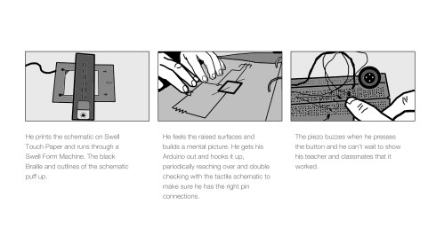 User journey storyboard of a Swell Form Machine, hands exploring a tactile graphic and then hooking up a piezo to a breadboard
