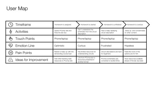 User Map showing timeframe, activities, touch points, emotion lines, pain points, and ideas for improvement