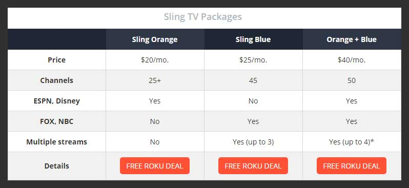 Sling TV customer service packages