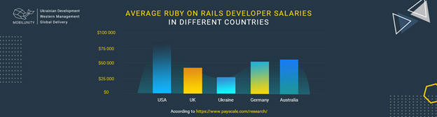 Ruby on Rails programmer