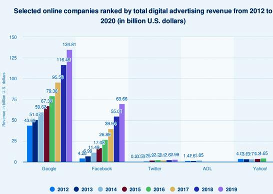 the investment in digital marketing for branding