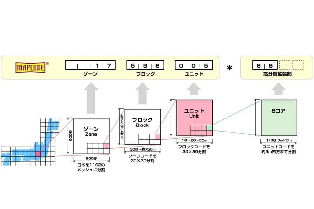 MapCode 1