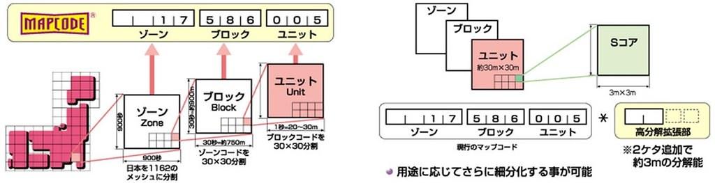 MapCode 4
