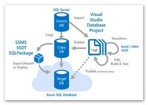SQL-DB-2-Azure-Variante-02