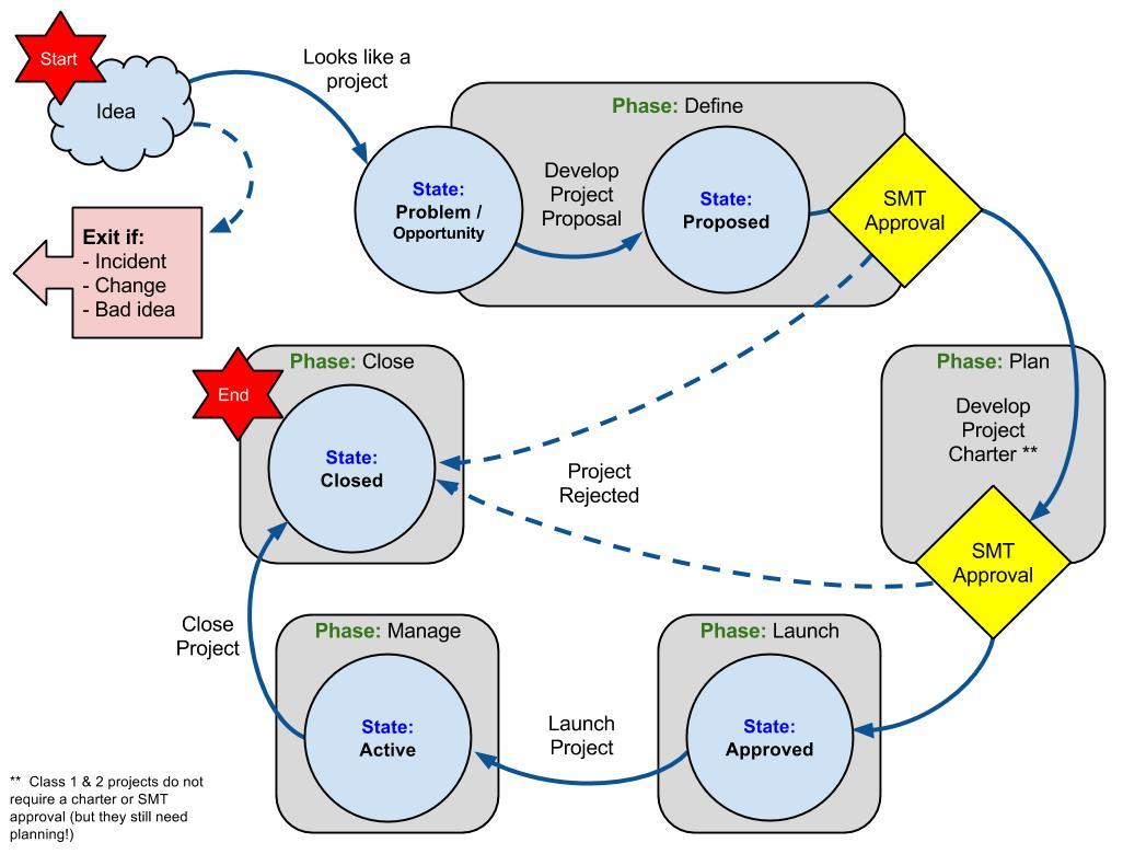 diagram project management life cycle phases 2003 honda civic hybrid fuse box methodology
