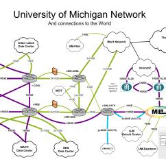 Network Diagram Online Wood Burning Stove Chimney U M Campus And Description Information