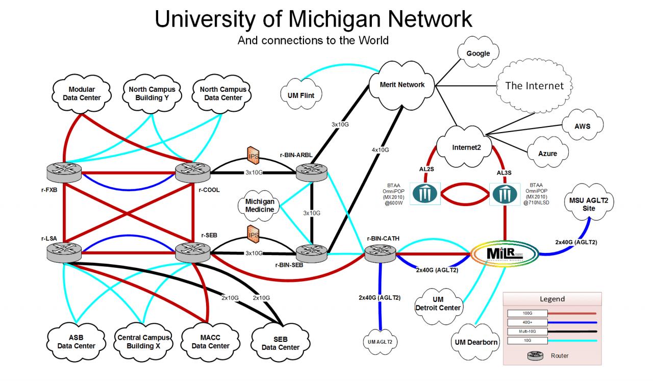 U M Campus Network Diagram & Description U M Information And