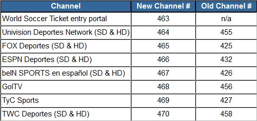 photograph regarding Printable Directv Channel List named What DIRECTV is Providing for Your Office inside January