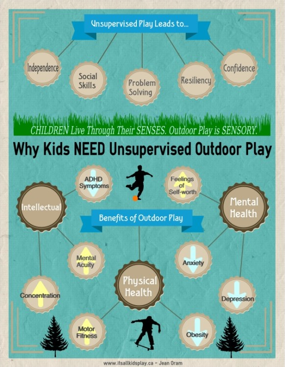 The Benefits of Outdoor Play Infographic