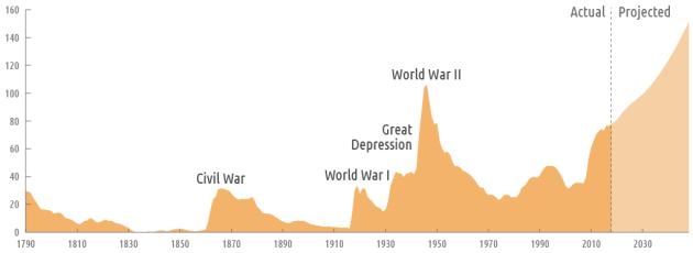 Federal Debt Held by he Public 1790-2013