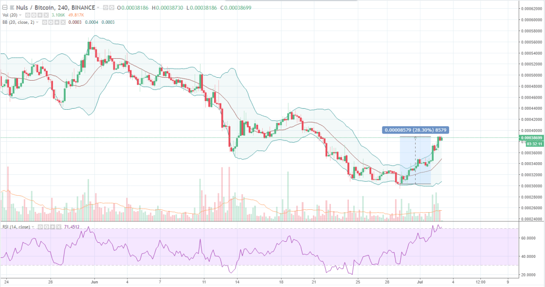 NULS Technical Analysis