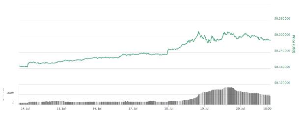 Price of Stellar vs USD