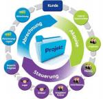 Projektberatung