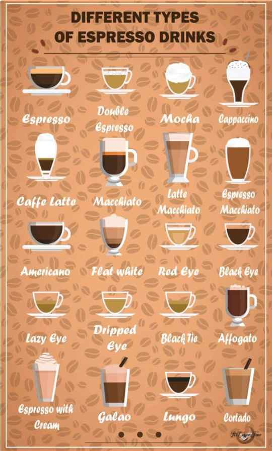Different Type of Espresso Drinks