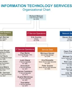 also its org chart rh itservices risd
