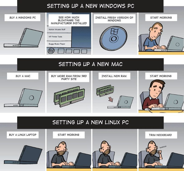 Linux Vs Windows Vs Mac Funny Joke