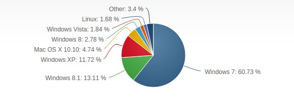 Desktop Market Share of Linux in 2015