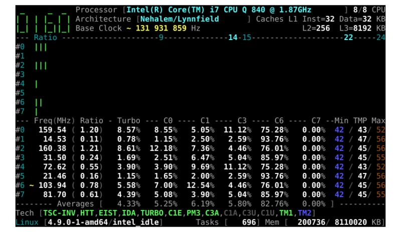 Check Detailed CPU Information In Linux With CoreFreq
