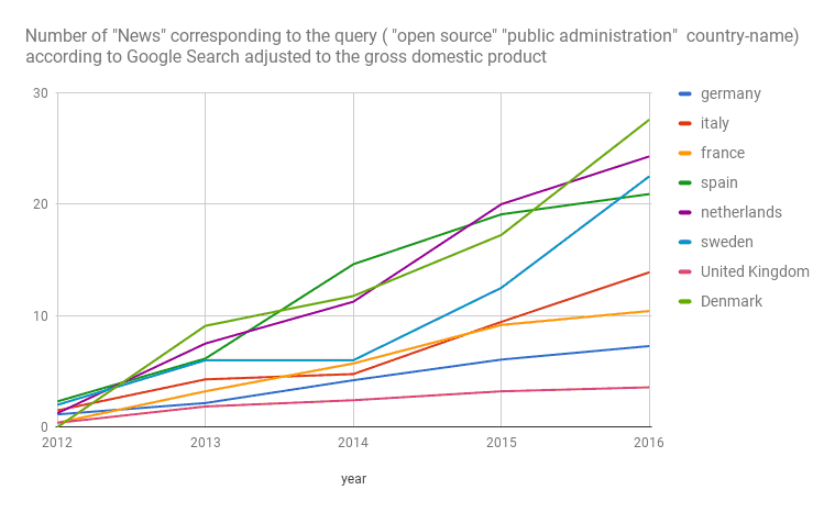 Google Search results for news about -public administration- and -open source- adjusted to the gross domestic product